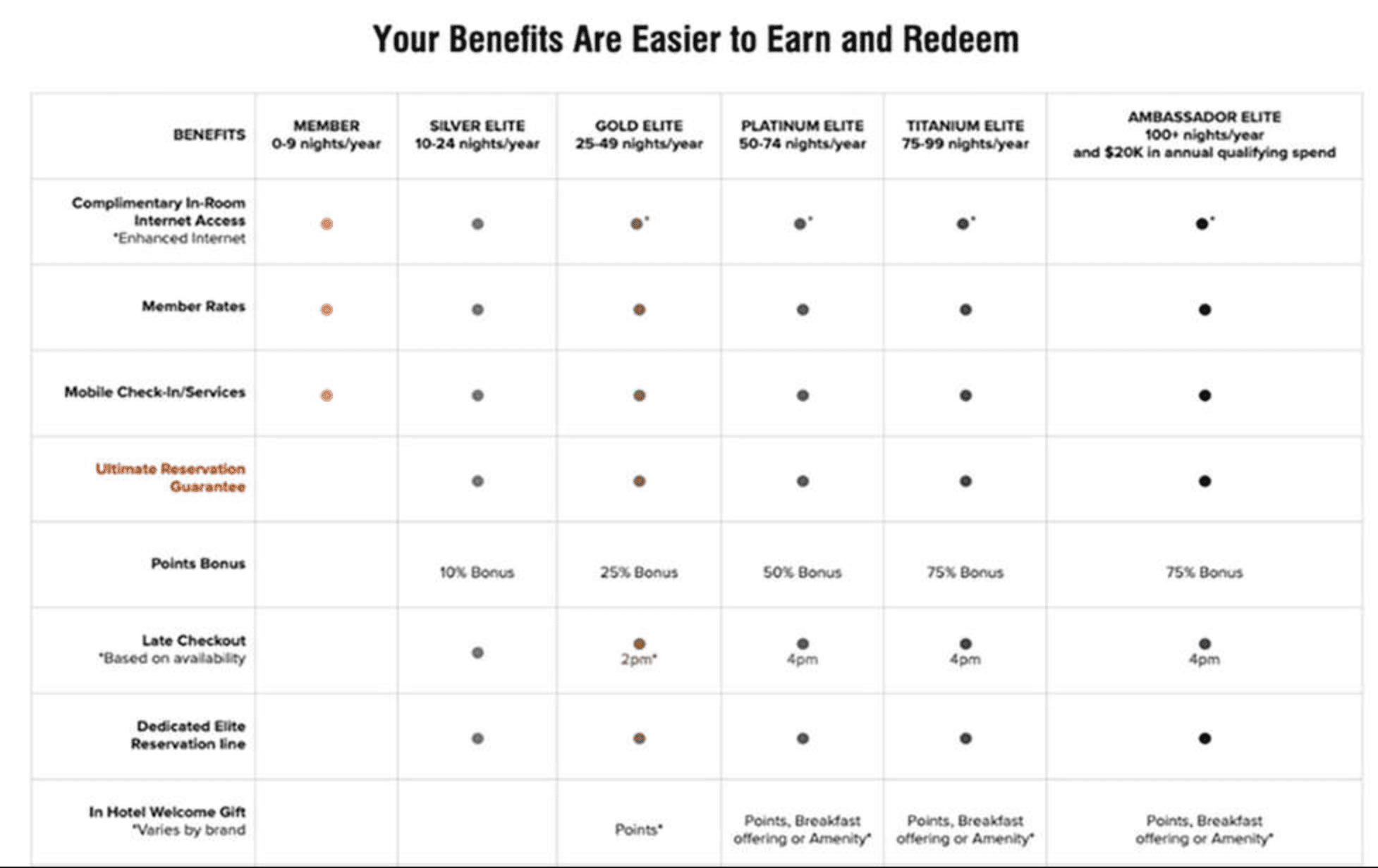 Customer Loyalty benefits chart