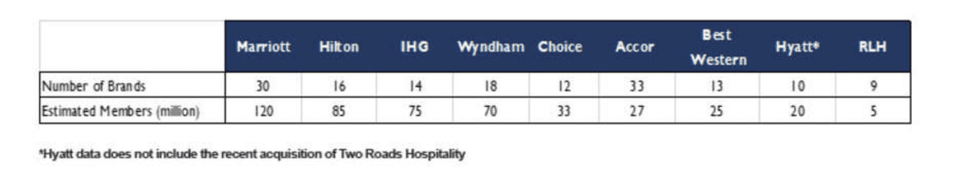 Customer Loyalty chart